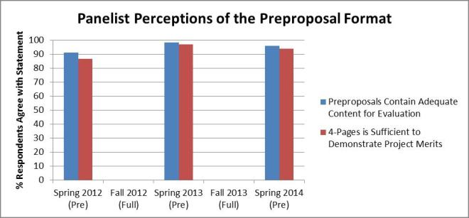 Bar chart depicting DEB panelist survey response results related to the Preproposal format.