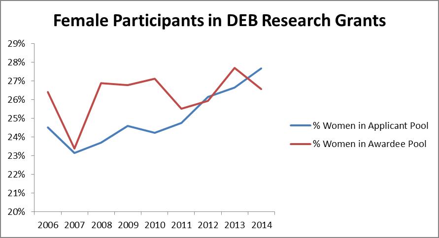 DEB Numbers: Per-Person Success Rate in DEB (2/4)
