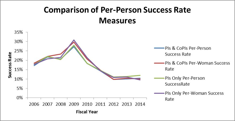 DEB Numbers: Per-Person Success Rate in DEB (3/4)