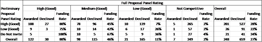 Success rates of DEB full proposals when categorized by preliminary proposal and full proposal panel recommendations.