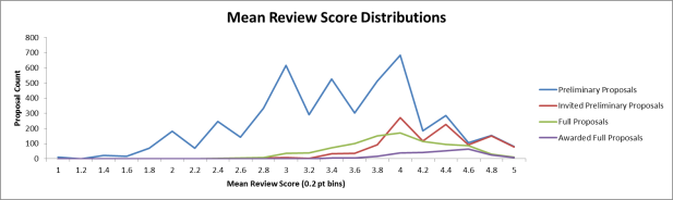 DEB Numbers: Success Rates by Merit Review Recommendation