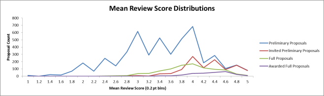 Distribution of mean review scores at different points in the DEB core program review process.