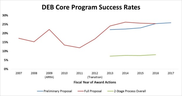 DEB Numbers: FY 2016 Wrap-Up