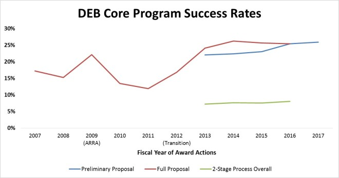 Figure 1: DEB Core Program success rates from fiscal year 2007 through the present. Prior to fiscal year 2012, there were two rounds of full proposal competition per fiscal year. Preliminary proposals were first submitted in January 2012, initiating the 2-stage review process and leading to the fiscal year 2013 award cohort.