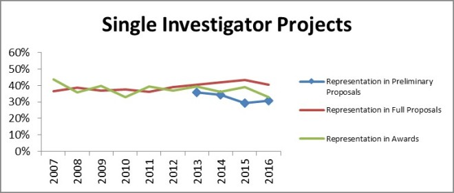Figure 2: The proportion of DEB Core Program projects lead by a single PI over time and at the different stages of merit review.