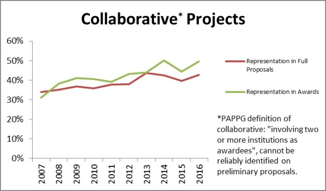 Figure 3: The proportion of DEB Core Program projects with two or more different institutional participants over time and at the different stages of merit review.