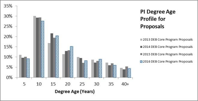Figure 4: Distribution of degree ages among PIs on DEB Core Program full proposal submissions.