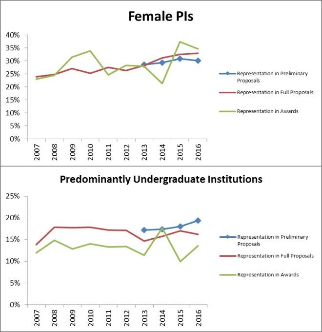 Figure 6: The representation of female PIs and predominantly undergraduate institutions in DEB Core Program proposals and awards. These two groups were noted by the community as groups of concern that would be potentially impacted by the pre-proposal system.
