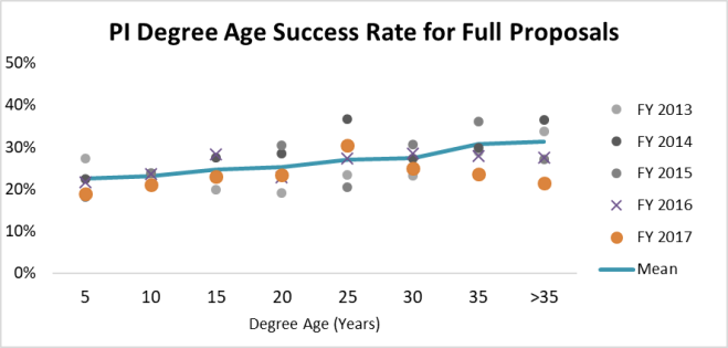 PI degree age success rate for full 17