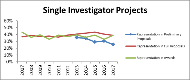 Single investigators 17