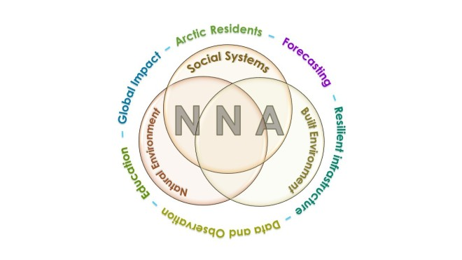 Image shows three intersecting circles each labled social systems, build environment, and natural environment surrounded by the words arctic residents, forecasting, resilient infrastructure, data and observation, education, and global impact.